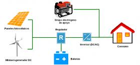 MICRO-RENOVA: Power Estimation and Operation of Small Power Hybrid Systems