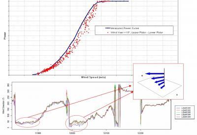 Influencia en la producción de la variación de la dirección a diferentes alturas.